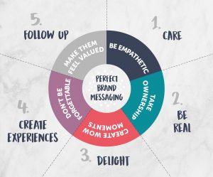 Perfect Brand Messaging Marketer Hub Newton Print